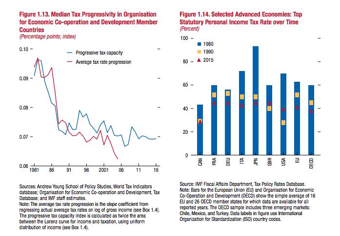 Naľavo: Daňová progresia v členských štátoch Organizácie pre hospodársku spoluprácu a rozvoj v rokoch 1981 až 2016. Modrá krivka zobrazuje kapacitu progresívnej dane, červená predstavuje progresiu priemerných daňových sadzieb. Napravo: Vývoj sadzieb dane z príjmov bohatých fyzických osôb vo vybraných rozvinutých ekonomikách sveta.