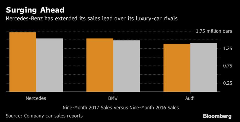 Na plný plyn. Značka Mercedes-Benz zvyšuje svoj náskok v predajoch pred konkurenčnými automobilkami. Porovnanie 9-mesačných predajov troch značiek v rokoch 2017 a 2016.