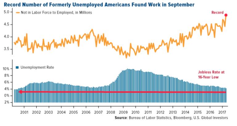 Oranžová krivka zobrazuje počet obyvateľov v miliónoch, ktorí neboli súčasťou pracovnej sily a následne si našli zamestnanie. Modrá farba znázorňuje mieru nezamestnanosti. Graf ilustruje obdobie rokov 2001 až 2017.