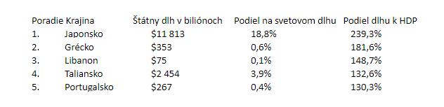 Takto_vyzera_svetovy_dlh_v_hodnote_63_bilionov_2017_obr_3