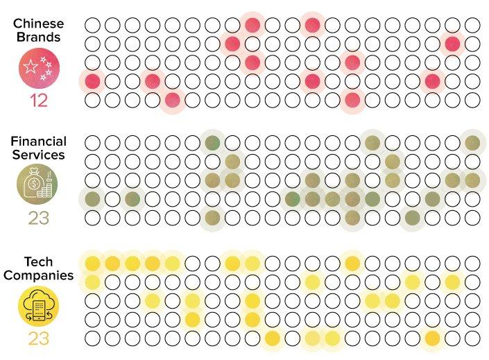 Znacky_sveta_s_najvacsou_hodnotou_2017_graf_1