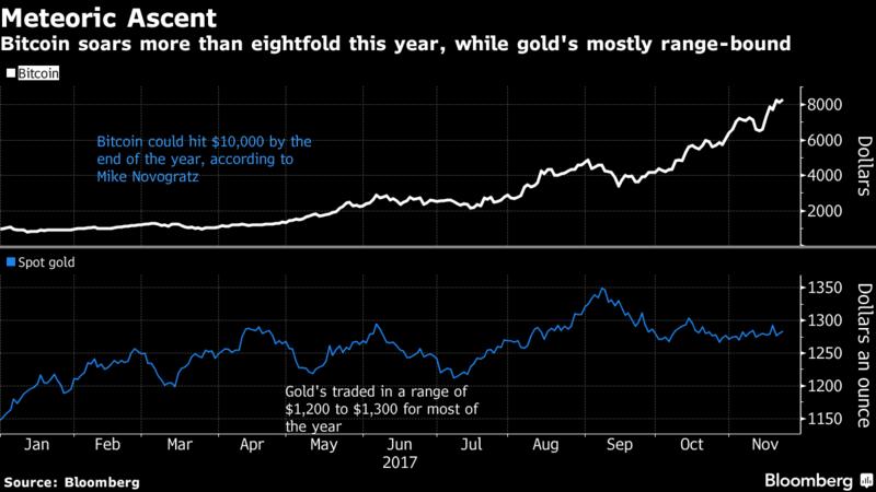 Investicny_fond_so_zlatom_sa_pripaja_k_sialenstvu_okolo_meny_Bitcoin_graf