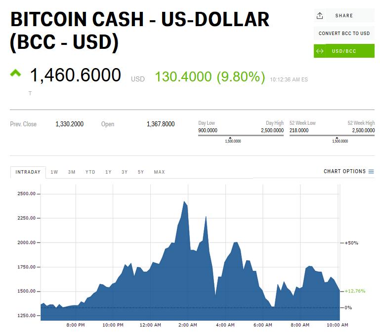 Vývoj kryptomeny Bitcoin Cash v noci z 11. na 12. novembra.