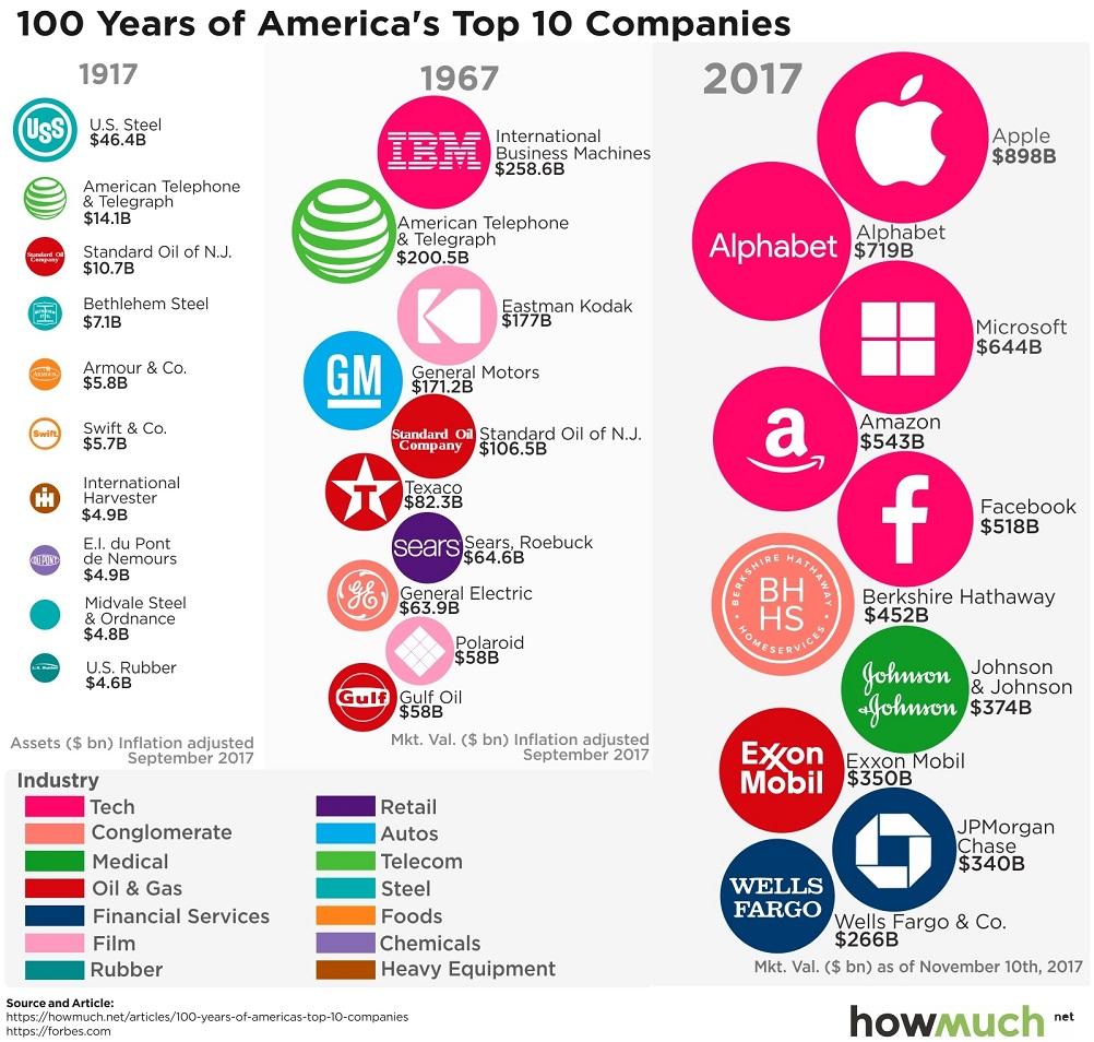 Najvacsie_spolocnosti_v_USA_za_poslednych_100_rokov_infografika