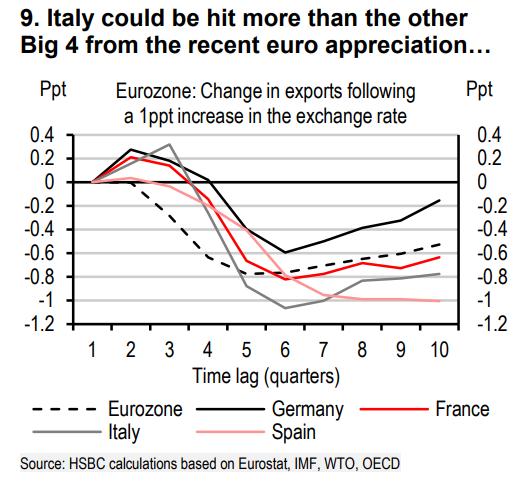 Silne_euro_bude_iba_jednym_z_problemov_Talianska_v_roku_2018_graf