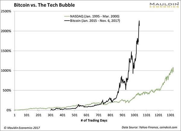 Svetlá krivka predstavuje vývoj indexu NASDAQ medzi januárom 1995 a marcom 2000; tmavá krivka zodpovedá vývoju Bitcoinu v období medzi januárom 2015 a 6. novembrom roku 2017. Vodorovná os znázorňuje počet obchodných dní.