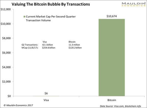 Graf zobrazuje súčasnú kapitalizáciu trhu odvodenú od hodnoty transakcií v druhom kvartáli roku 2017.