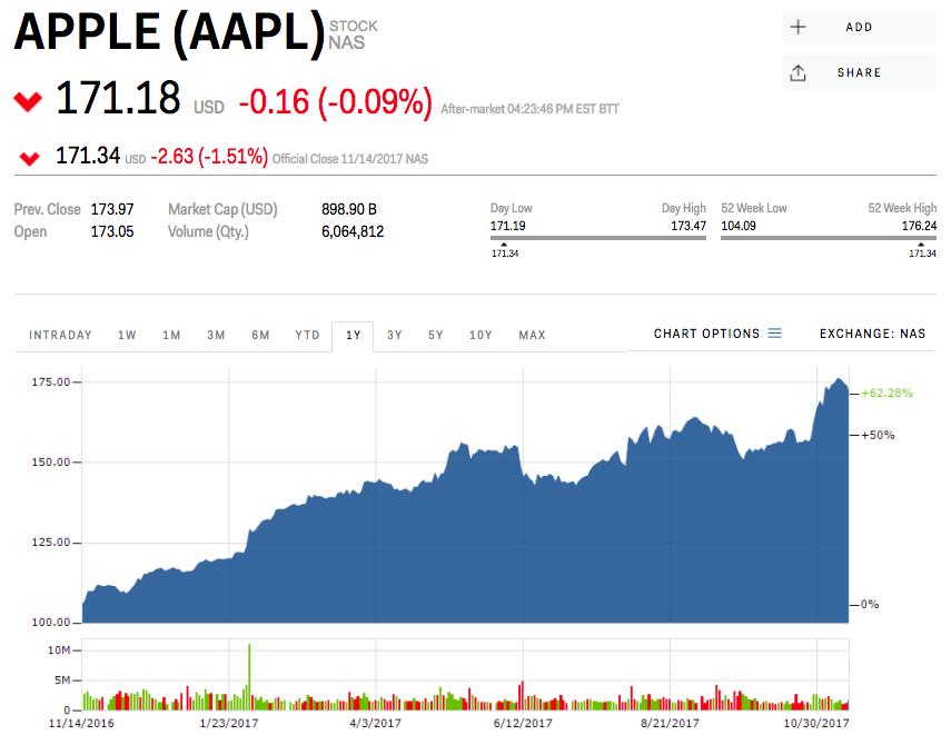 Warren_Buffett_cez_Berkshire_Hathaway_navysil_investiciu_v_Apple_graf