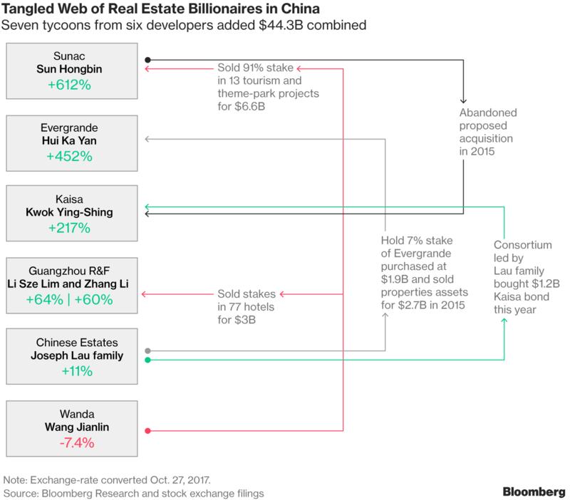 Komplikovaná sieť miliardárov na čínskom trhu s nehnuteľnosťami. Sedem magnátov zo šiestich spoločností zarobilo celkom $44,3 miliardy.