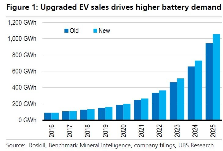Nárast v predaji elektromobilov vedie k zvýšenému dopytu po batériách.