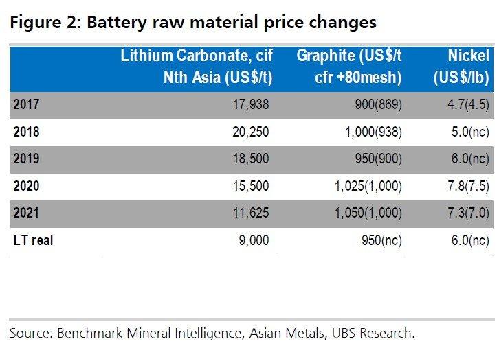 Cena základných materiálov pre výrobu elektrických batérií.