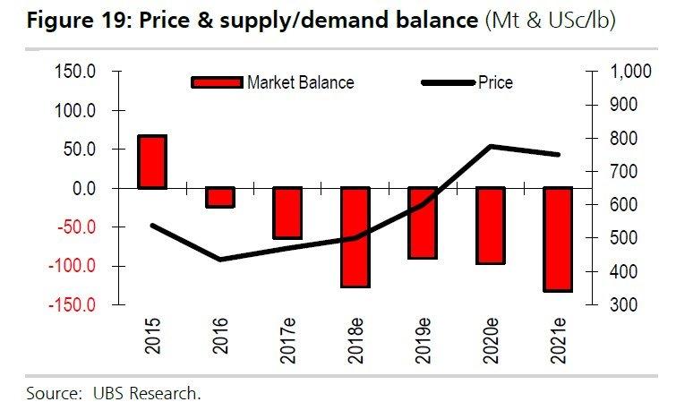 Porovnanie pomeru medzi ponukou a dopytom po nikli s cenou tejto komodity.