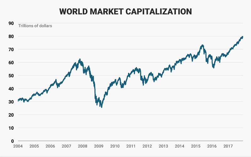 Celosvetovy_limit_trhov_smeruje_az_k_100_bilionom_dolarov_graf