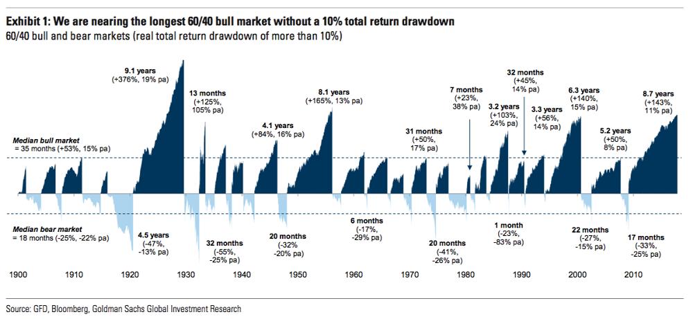 Celosvetovy_limit_trhov_smeruje_az_k_100_bilionom_dolarov_graf_1