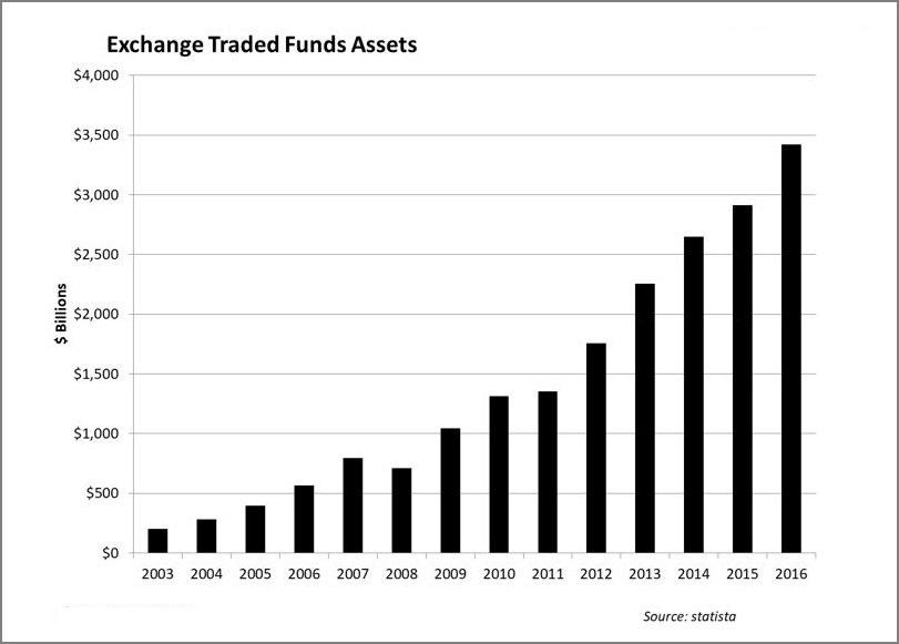 ETF_fondy_mozu_coskoro_stratit_popularitu_graf