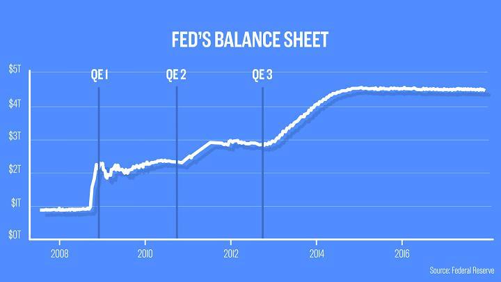 Fed_pred_9_rokmi_spustil_QE_tieto_grafy_ukazuju_jeho_vplyv_2017_graf