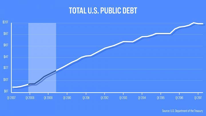 Fed_pred_9_rokmi_spustil_QE_tieto_grafy_ukazuju_jeho_vplyv_2017_graf_3