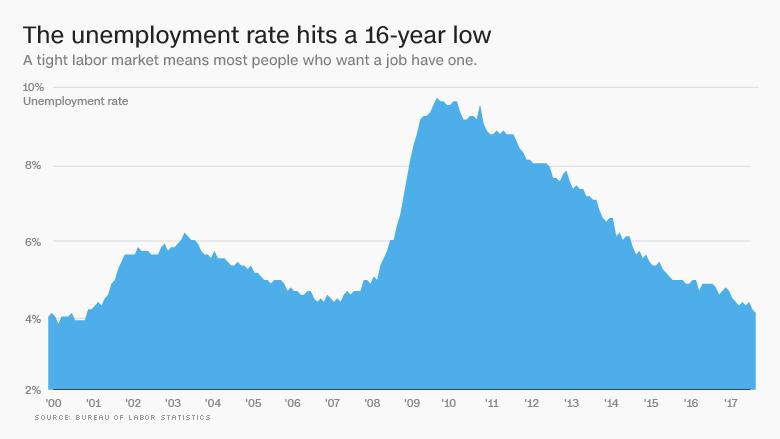 Od_Velkej_recesie_uplynulo_10_rokov_ako_sa_zotavili_Americania_graf