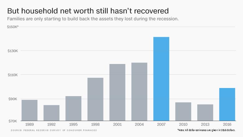 Od_Velkej_recesie_uplynulo_10_rokov_ako_sa_zotavili_Americania_graf_3