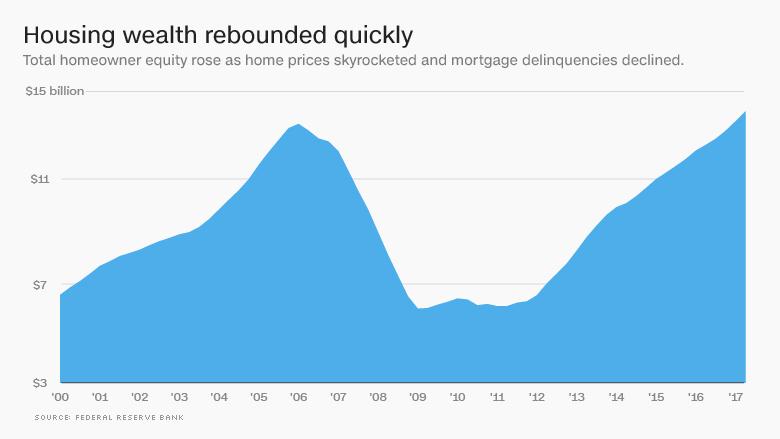 Od_Velkej_recesie_uplynulo_10_rokov_ako_sa_zotavili_Americania_graf_4