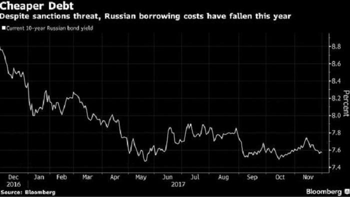 Rusko_planuje_prvy_predaj_dlhopisov_v_juanoch_2017_1