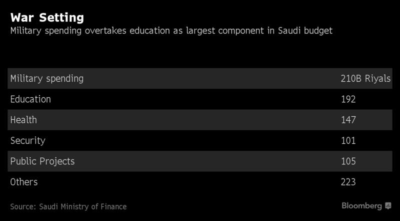 Saudska_Arabia_prisla_s_otimistickym_vyhladom_na_rok_2018_graf_2