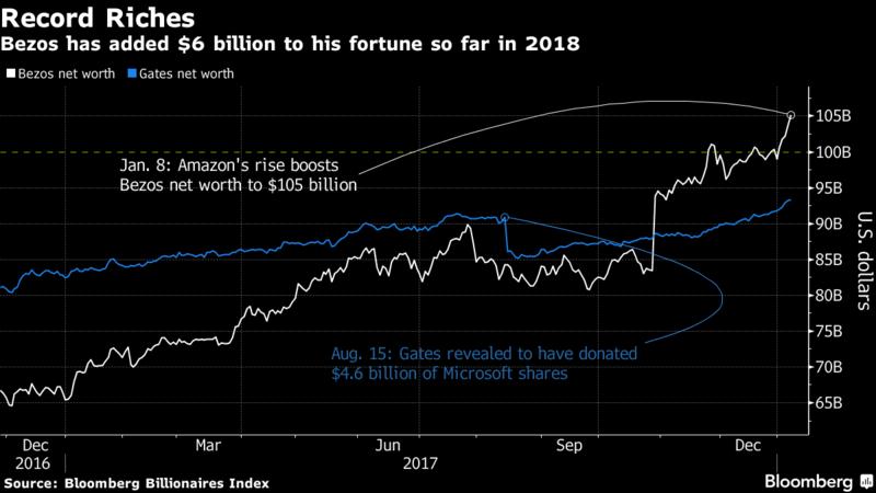 Jeff_Bezos_je_opat_aktualne_bohasi_ako_Bill_Gates_2018_graf