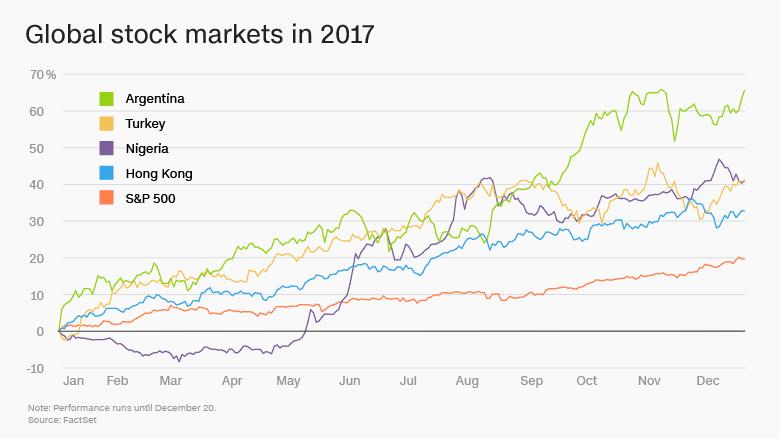 Najziskovejsie_akciove_trhy_roka_2017_2018_graf