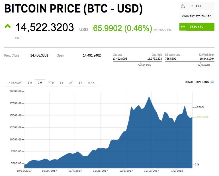 Zlaty_vek_obchodovania_s_kryptomenami_sa_uz_mozno_skoncil_graf_bitcoin