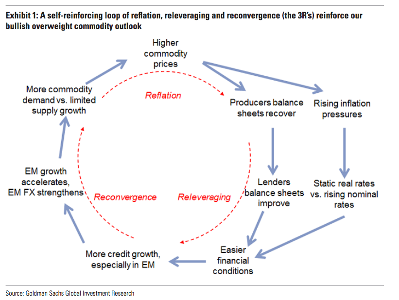 Proces reflácie, releveragingu a rekonvergencie posilňuje rastúci výhľad na komodity.