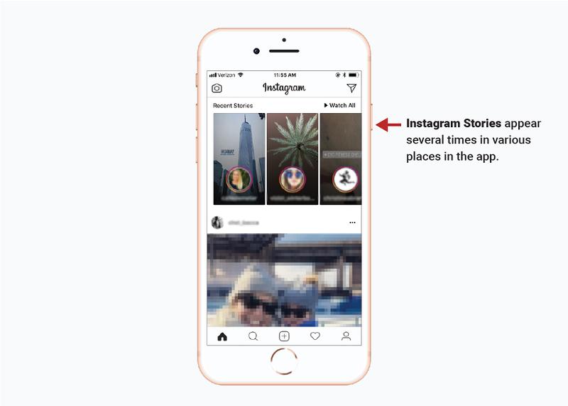 Príbehy na Instagrame sú prezentované v rôznych častiach aplikácie.