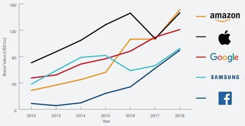 Vývoj hodnoty najúspešnejších značiek v rokoch 2012 až 2018.