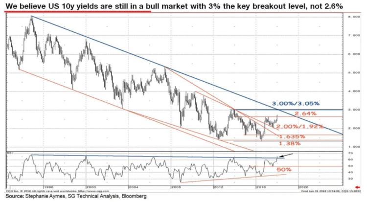 Wall_Street_varuje_pred_dvojitou_bublinou_na_trhu_s_akciami_a_dlhopismi_graf