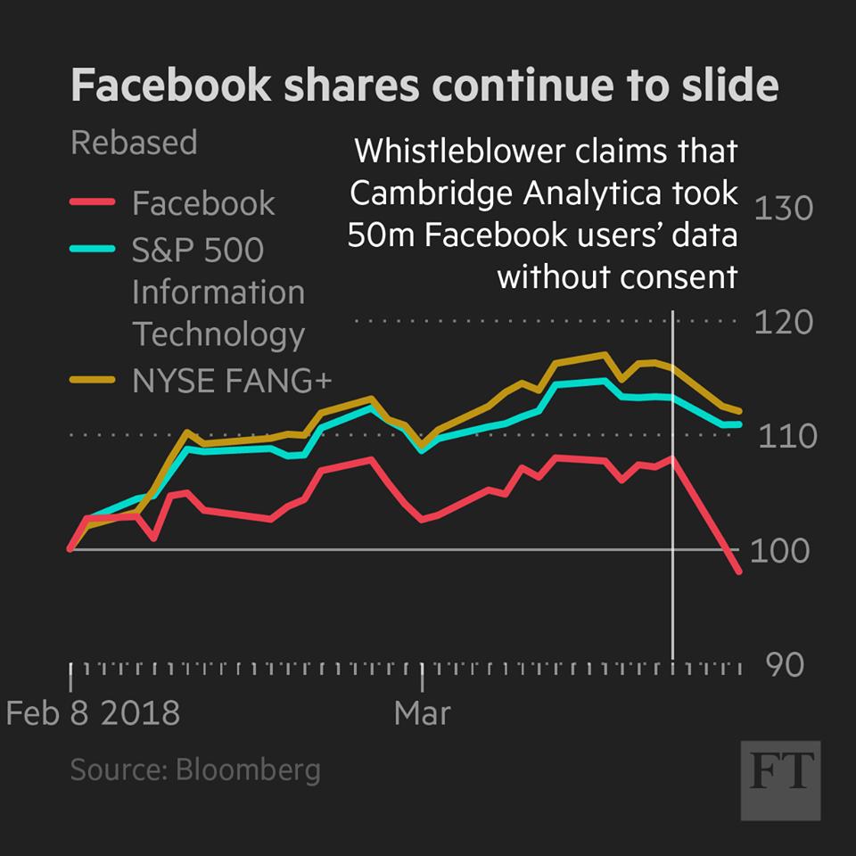 Nyse fang = Facebook, Apple, Amazon, Netflix, Google, Alibaba, Baidu, NVIDIA, Tesla a Twitter