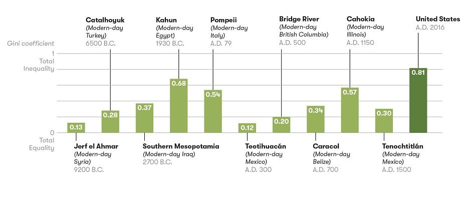 Giniho koeficient historických populácií.