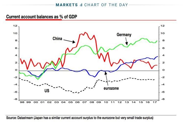Kriza_svetovej_ekonomiky_moze_nastat_skor_ako_sme_cakali_2018_graf_top