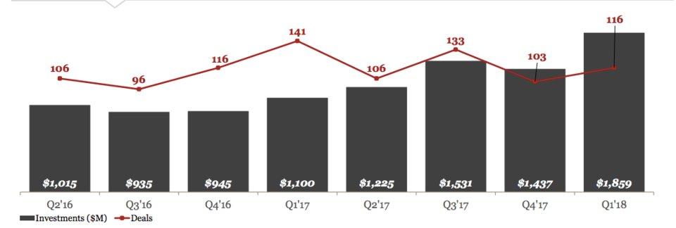 Startupy_umelej_inteligencie_dosiahli_rekordny_stvrtrok_graf