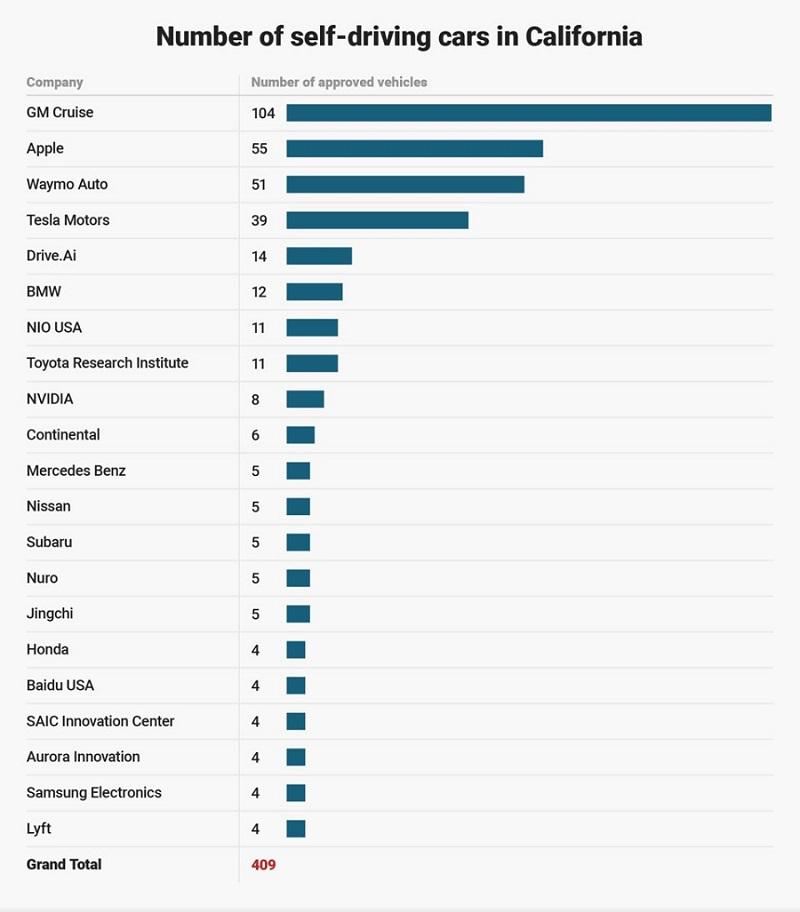 Takto vyzerá zoznam spoločností testujúcich autonómne technológie v štáte Kalifornia v závislosti od počtu ich samoriadiacich automobilov.