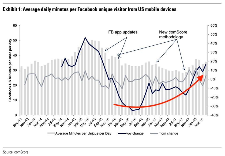 Facebook_po_skandale_Cambridge_Analytica_dokonca_ziskal_graf