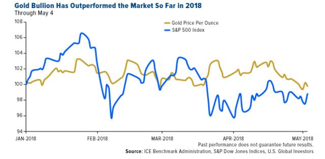 Výkon: akciový index S&P 500 a cena zlata v roku 2018.