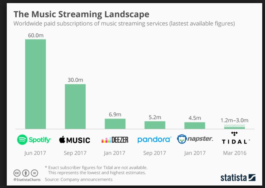 YouTube_chce_konkurovat_Spotify_Bude_to_zufaly_boj_graf