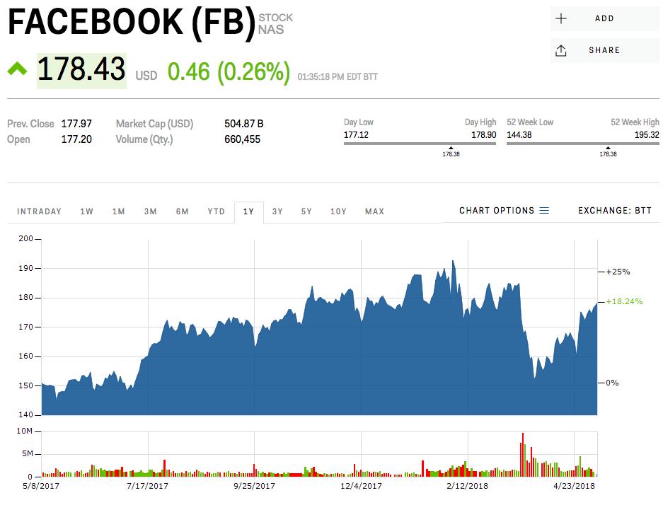 Ročný vývoj akcií spoločnosti Facebook.
