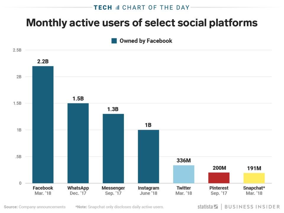 Hodnota_spolocnosti_Instagram_je_100_miliard_dolarov_graf