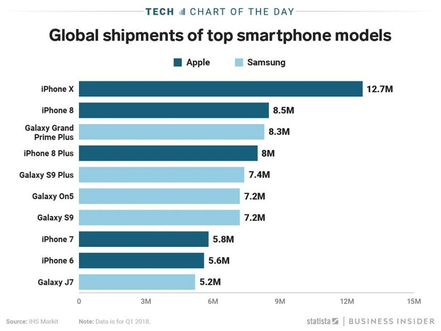 IPhone_X_bol_v_1_stvrtroku_2018_najoblubenejsim_smartphonom_sveta_graf
