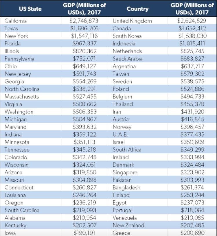Infografika_Ekonomiky_statov_USA_voci_inym_krajinam_sveta_zoznam