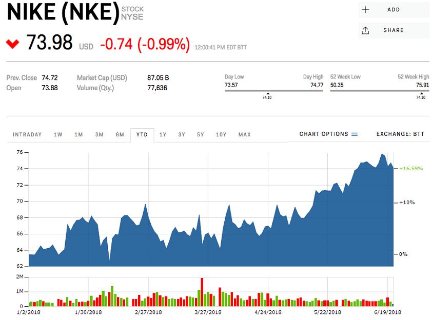 Nike_vitazi_u_novych_zakaznikov_a_mohla_by_dramaticky_navysovat_aj_ceny_graf_2