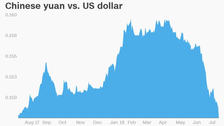 Čínsky jüan vo štvrtok voči americkému doláru klesol na najslabšiu úroveň za rok.