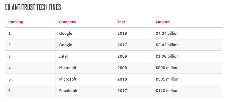 EU_ulozi_spolocnosti_Google_pokutu_5_miliard_zoznam