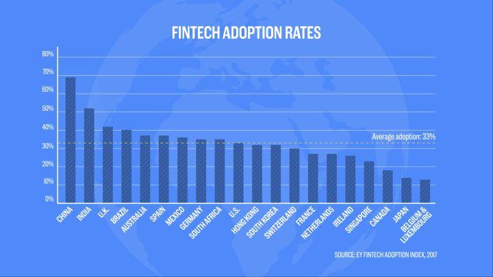 Graf_Ako_Cina_dominuje_v_oblasti_financnych_technologii_1