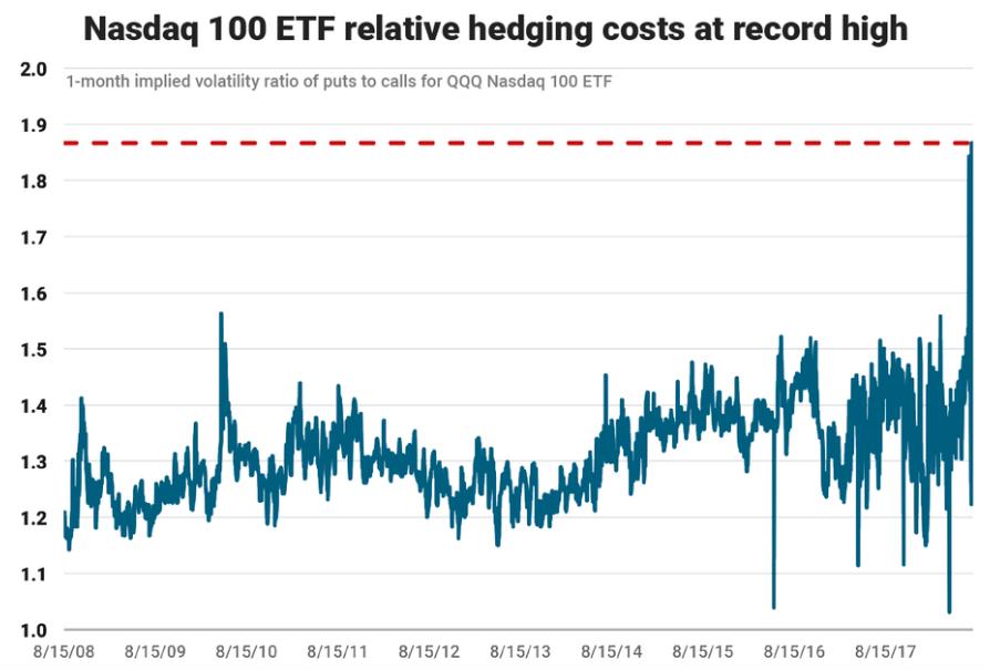 Investori_sa_nikdy_viac_nebali_masivneho_prepadu_graf